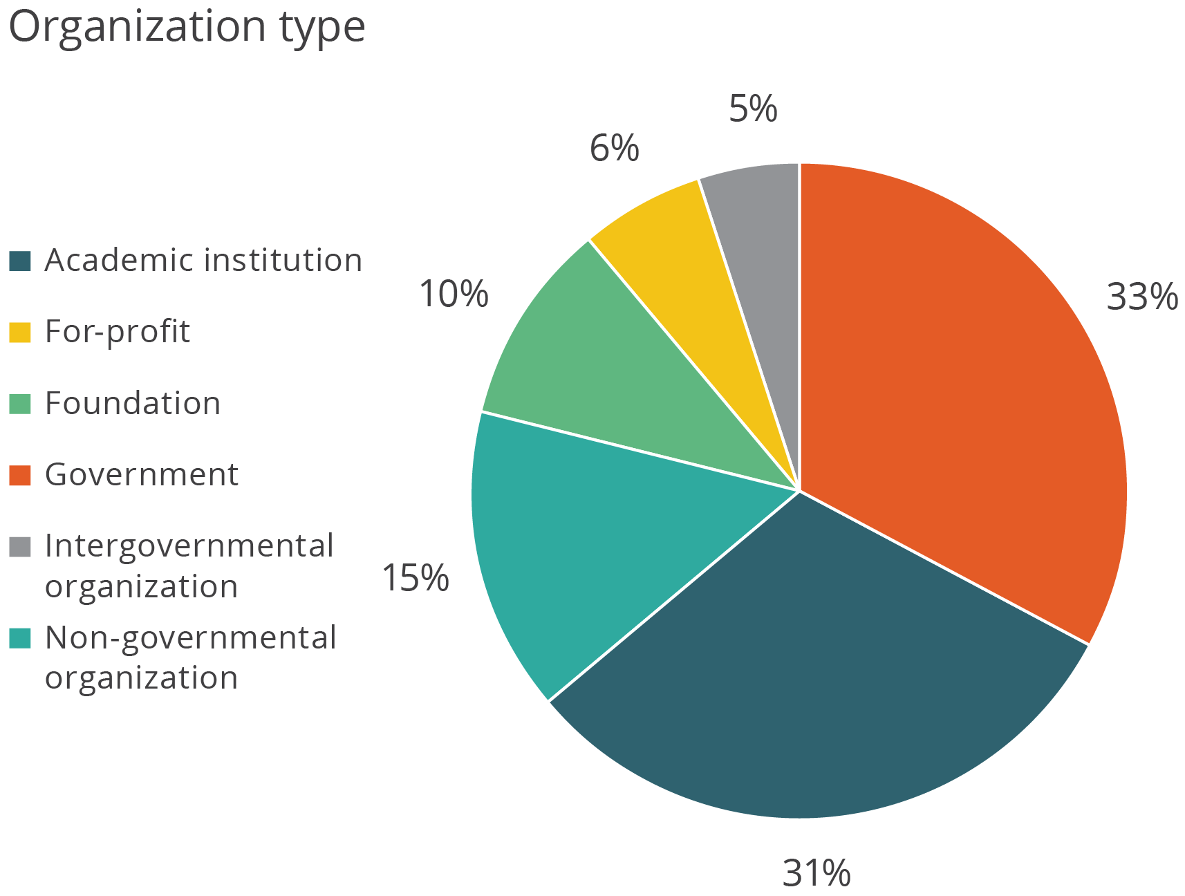 Pie graph of participant profiles: academic institution: 31%, for profit: 6%, Foundation:10%, Intergovernmental org:5%, NGO: 15%
