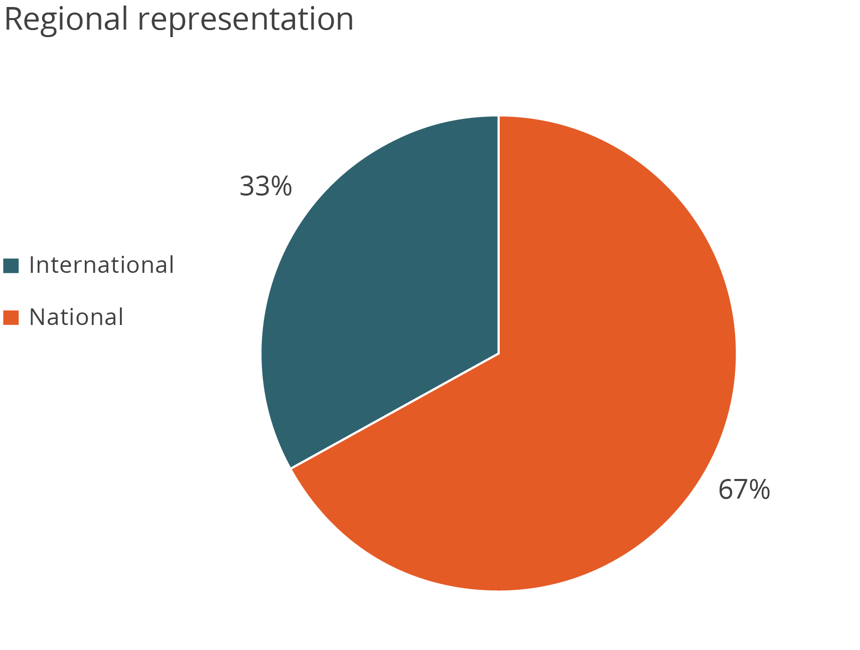 Regional representation: 33% international, 67% national