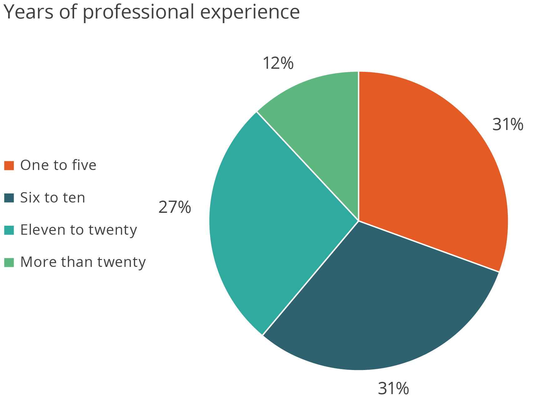 Years of professional experience: One to five: 31%, Six to ten: 31%, Eleven to twenty: 27%, More than twenty: 12%