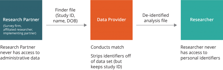 Data flow that shows a case where the research partner never has access to administrative data, the data provider conducts the match stripping identifiers off of data set and the researcher receives de-identified analysis file