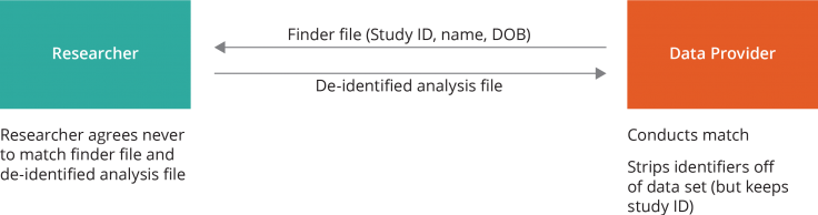 Shows data flow between researcher and data provider. Researcher sends finder file to data provider, who conducts match and then returns a de-identifying analysis file to the researcher.