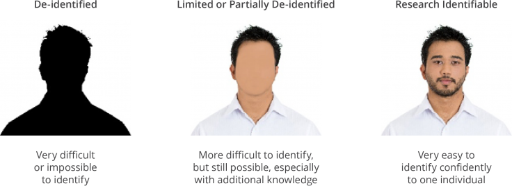Levels of Identifiable Data - shows de-identified blacked-out figure, limited or partially de-identified figure with unclear features, and research identifiable figure with clear facial features.