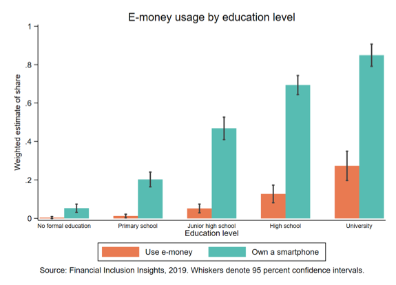 A graph shows e-money usage by education level.