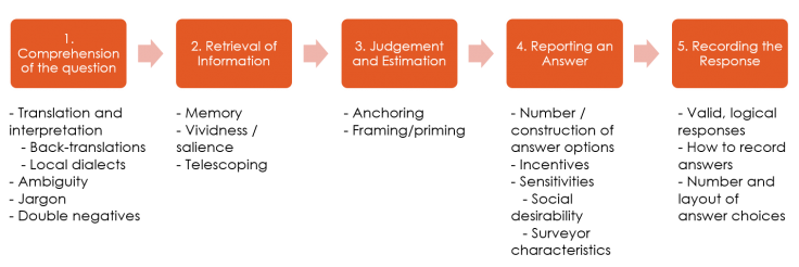 Graphic depicting different sources of measurement error