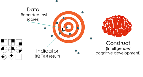 Constructs indicators and data