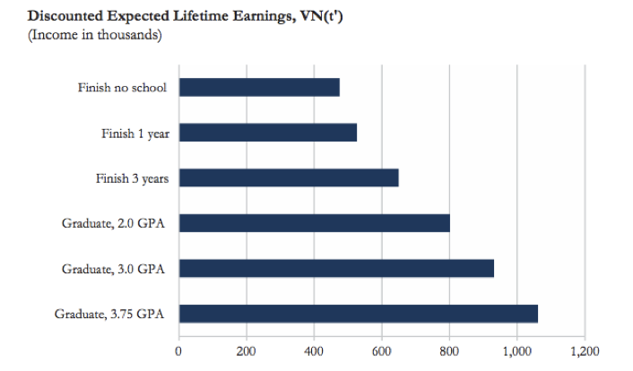 This image shows a clean example of a bar graph of lifetime earnings