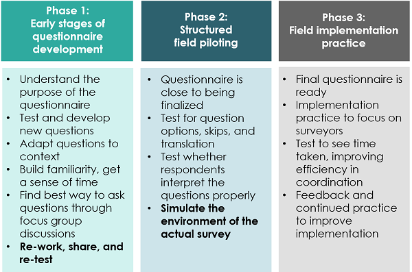 Phases of piloting a questionnaire