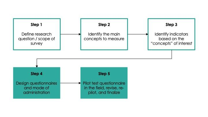 A flow chart illustrating five steps of survey design. This page focuses on step 4: survey questionnaire design.