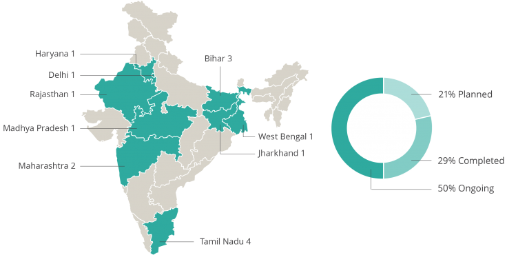 India map with statewise COVID projects and circle graph break-up of ongoing and planned projects