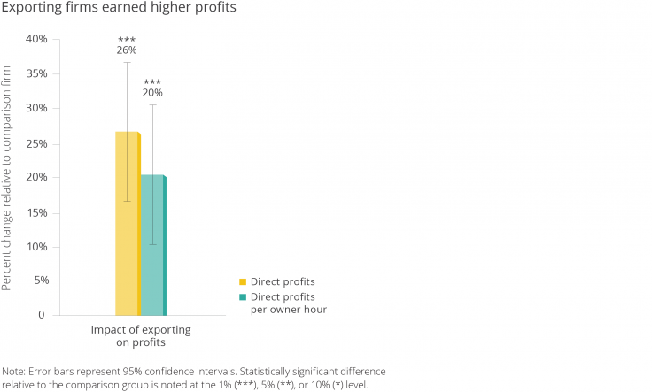 bar graph showing change in profits