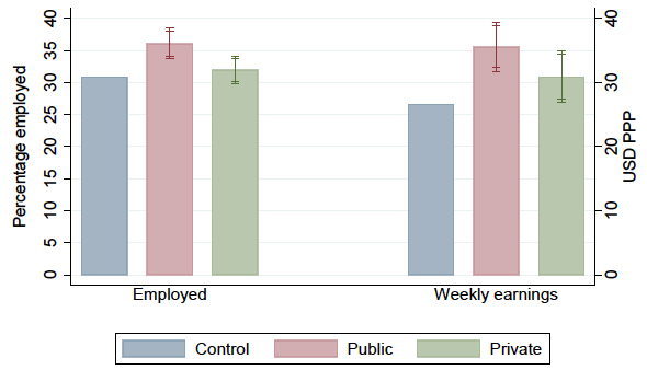 A bar chart comparing the effect of private versus public certificates on employment and earnings.