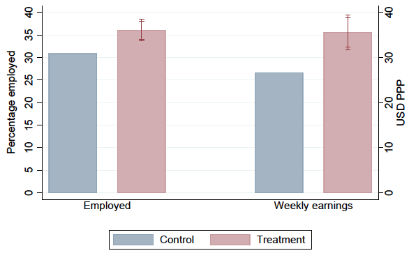 A bar chart showing how certification raised participants' employment rate by 5% and increased participants' earnings by 34% relative to the control group.