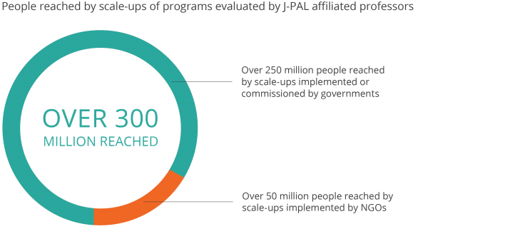 Pie chart of over 300 million reached by scale-ups of programs evaluated by J-PAL affiliated professors. Over 250 million reached by scale-ups implemented or commissioned by governments and over 50 million reached by scale-ups implemented by NGOs