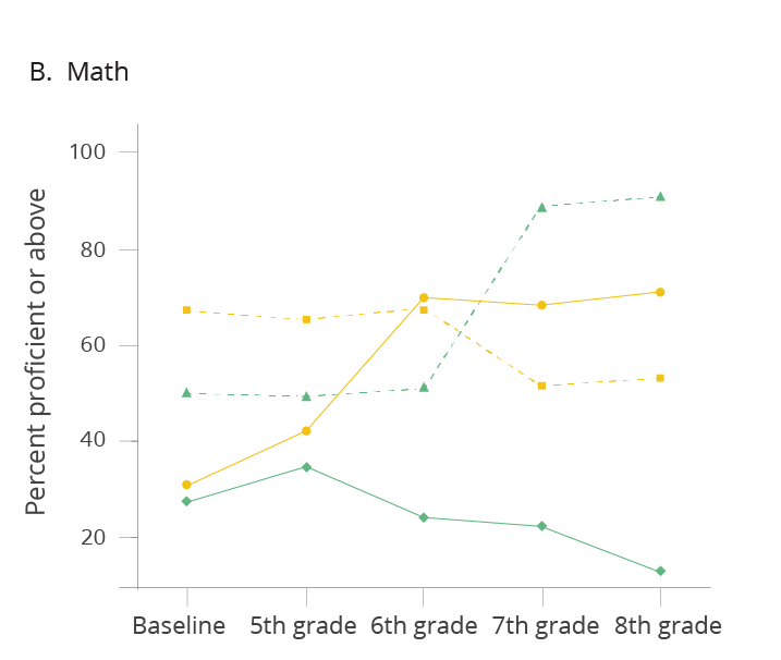 graph showing percent proficient or above for middle school math