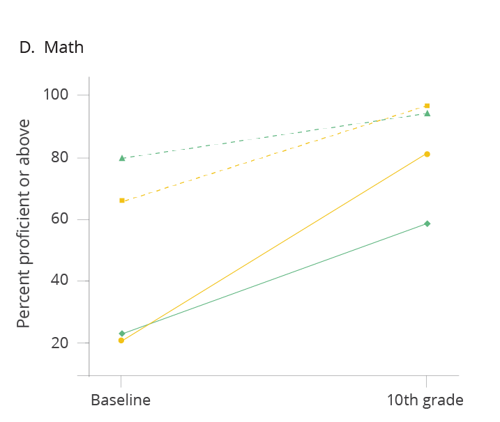 graph showing percent proficient or above for high school math
