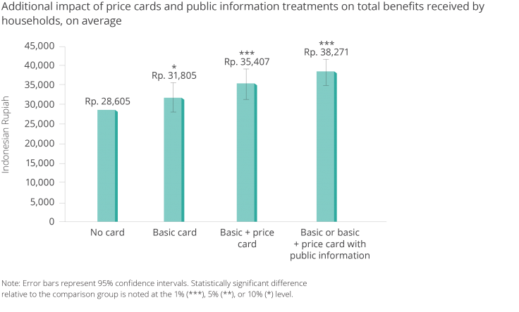Chart showing impact of price and public information treatments compared to card only treatments.