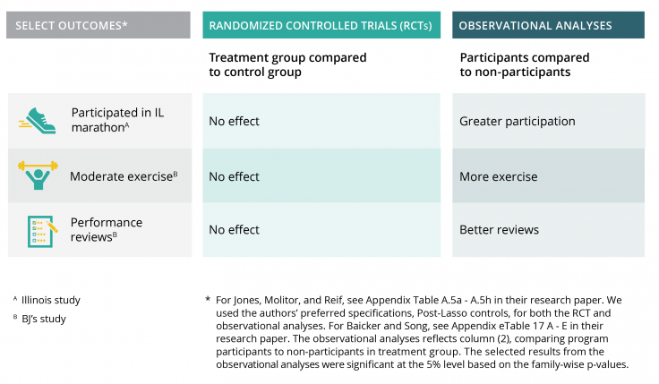 table showing differences in select characteristics between RCTs and observational analyses