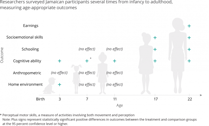 graph measuring age-appropriate outcomes from infancy to adulthood