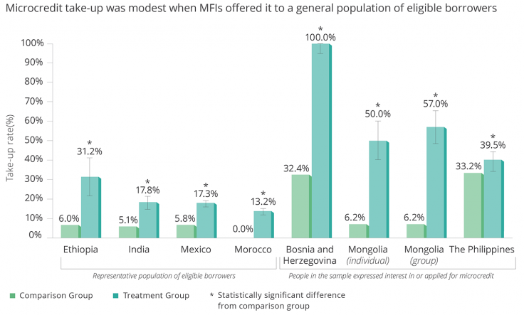 Microcredit take-up was modest when MFIs offered it to a general population of eligible borrowers