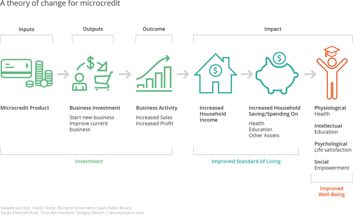 An infographic showing a theory of change for microcredit: Microcredit product leads to business investment, business activity, increased household income, increased household saving and spending, which leads to improved well-being