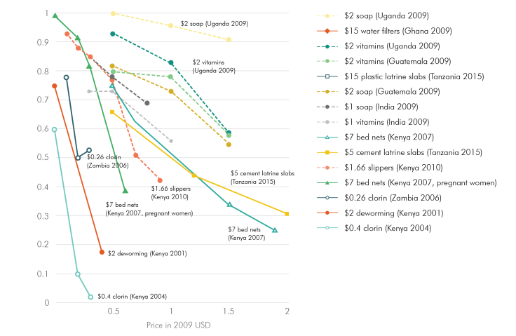 Scatter plot showing decreasing take up of various preventive health products as price increases