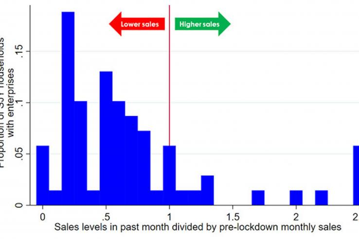 Graph showing the last month's enterprise sales compared to pre-lockdown enterprise sales, as reported in August 2020